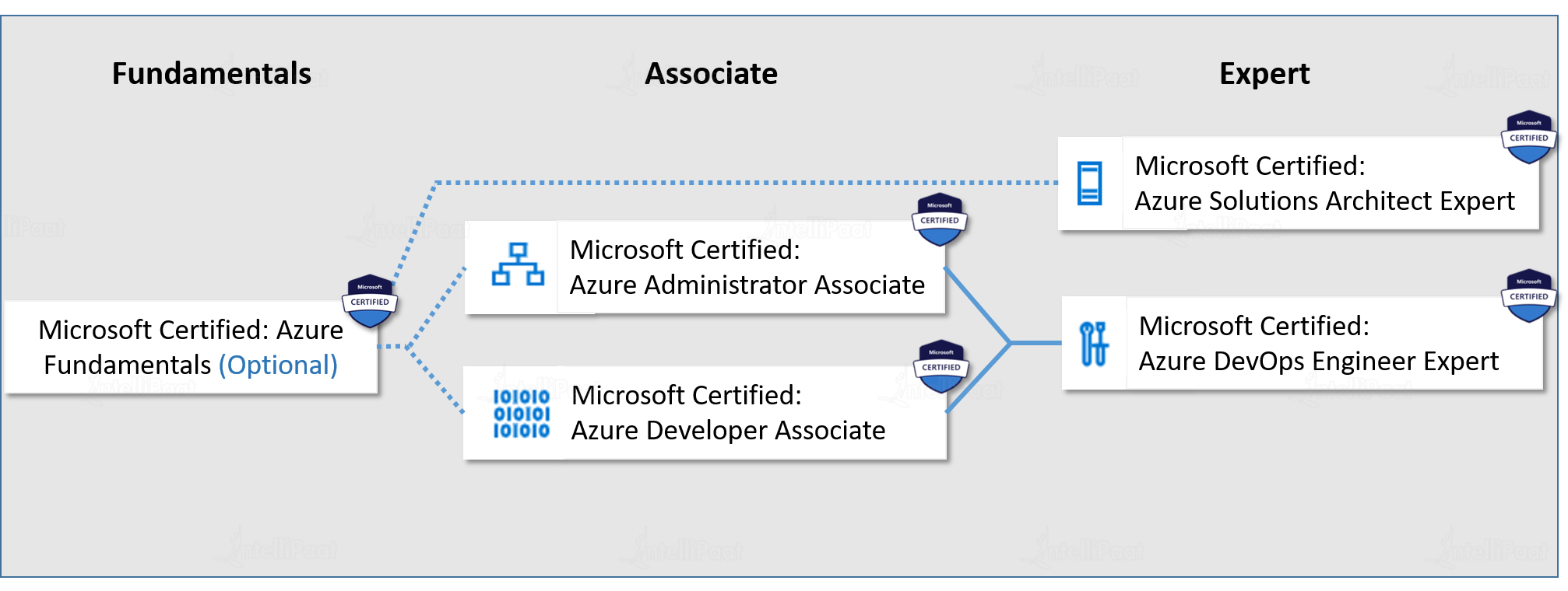 Azure Certification roadmap