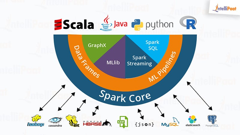 Apache Spark certified