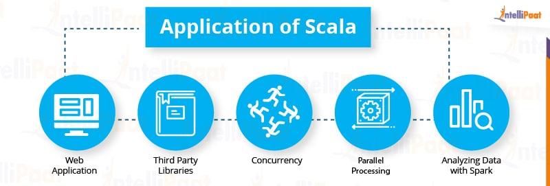 Scala Certification Course
