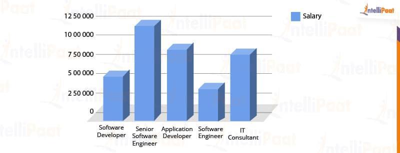Scala Trending Job Roles