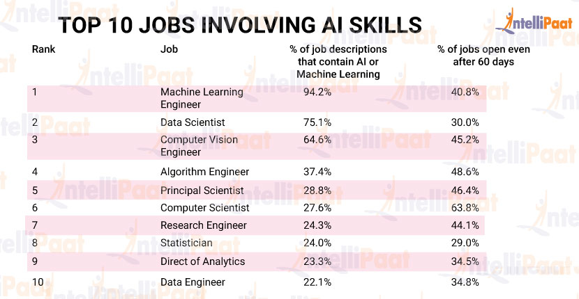 TOP-10-JOBS-INVOLVING-AI-SKILLS