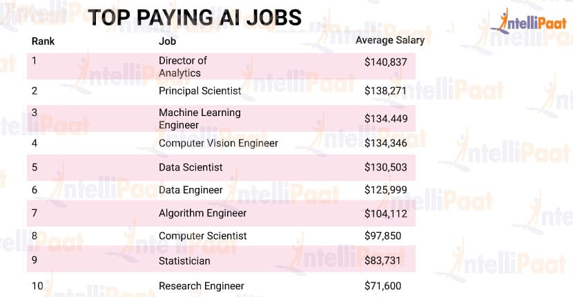 TOP-PAYING-AI-JOBS
