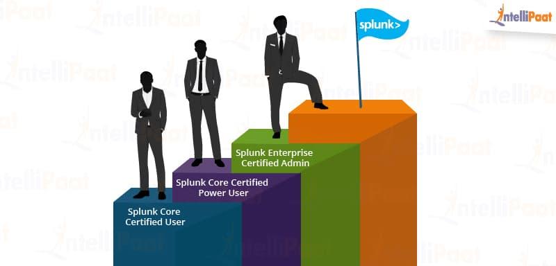 Three Basic Certification Tracks are