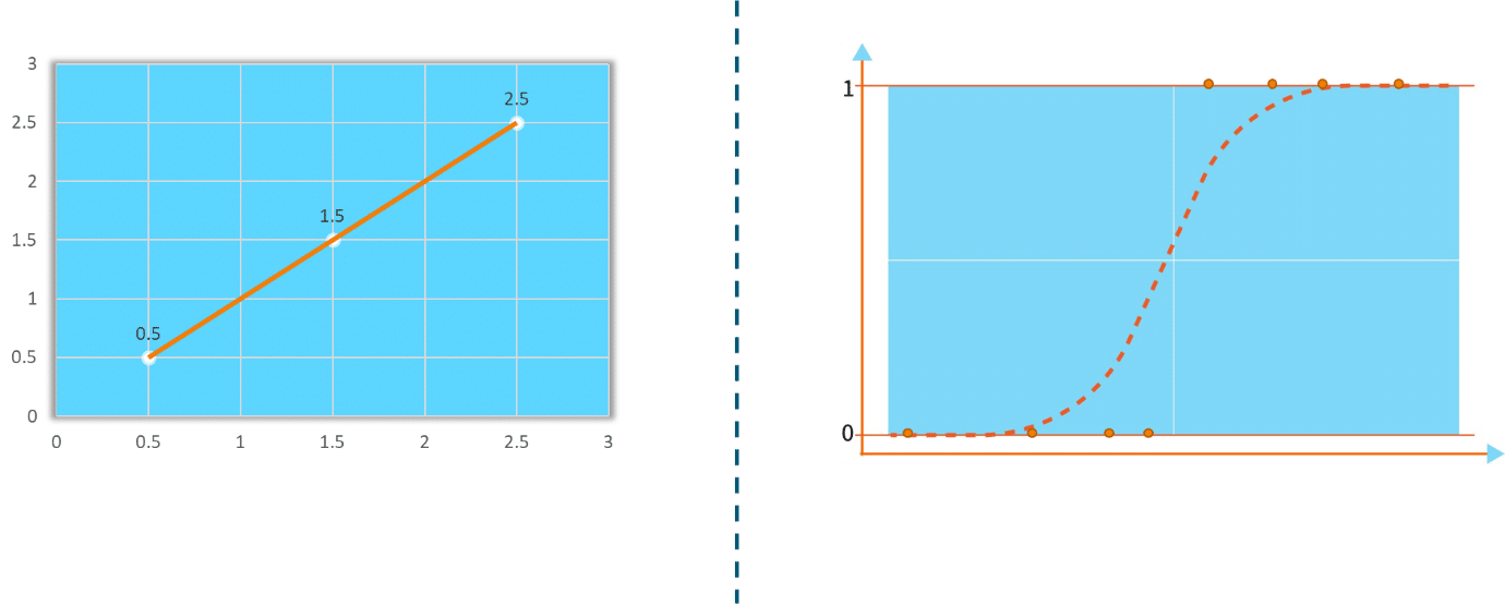 What is Logistic Regression using Sklearn in Python - Scikit