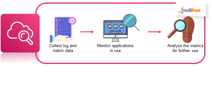 how cloudwatch works?