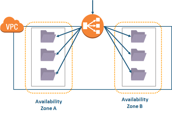 What is AWS ELB - Elastic Load balancer Tutorial - Intellipaat
