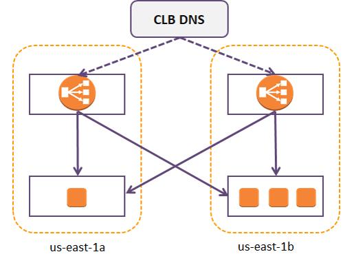 What is AWS ELB - Elastic Load balancer Tutorial - Intellipaat