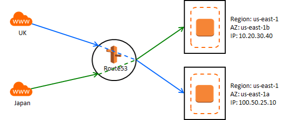 What is AWS Route 53 in Amazon ? - Intellipaat