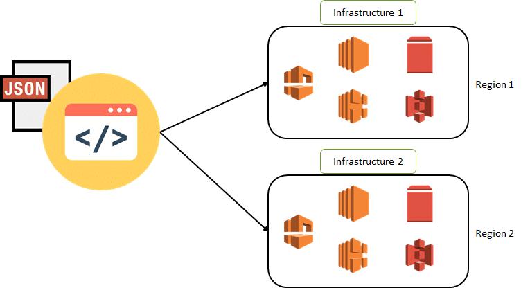 AWS CloudFormation Tutorial - Intellipaat Blog