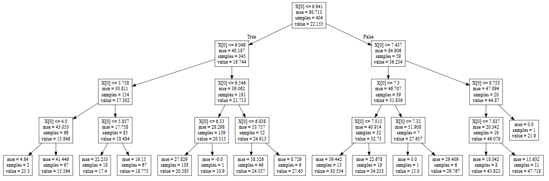 Decision Tree Algorithm in Machine Learning with Python and Sklearn