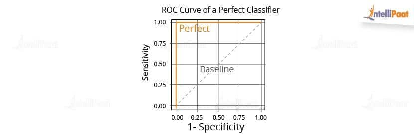What Is ROC Curve in Machine Learning using Python? ROC