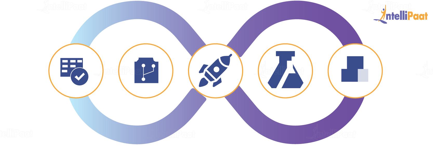Azure DevOps Certification – Intellipaat Blog