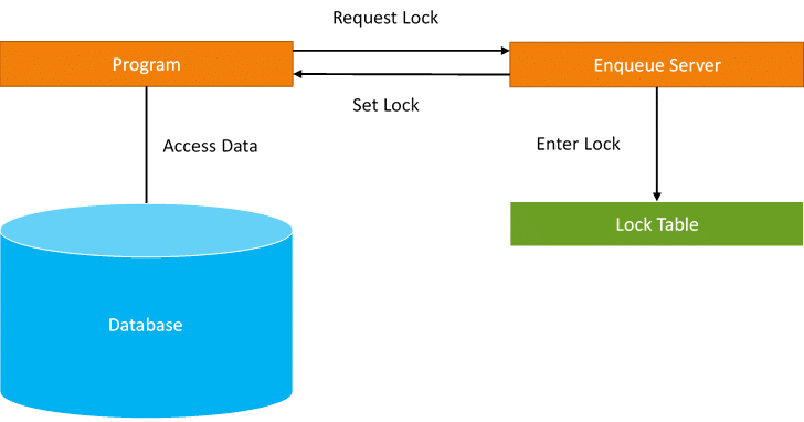 SAP ABAP tutorial - Intellipaat