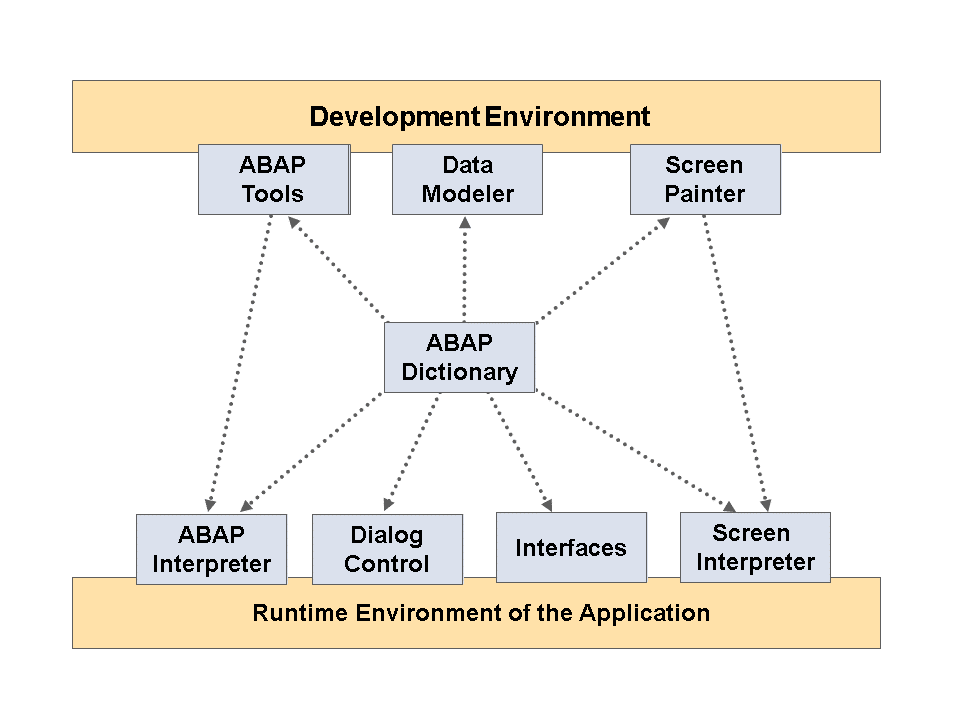 SAP ABAP tutorial - Intellipaat