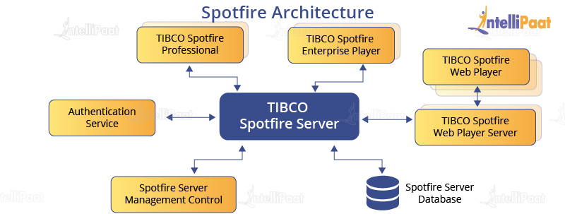 What is Spotfire? Introduction to Tibco Spotfire