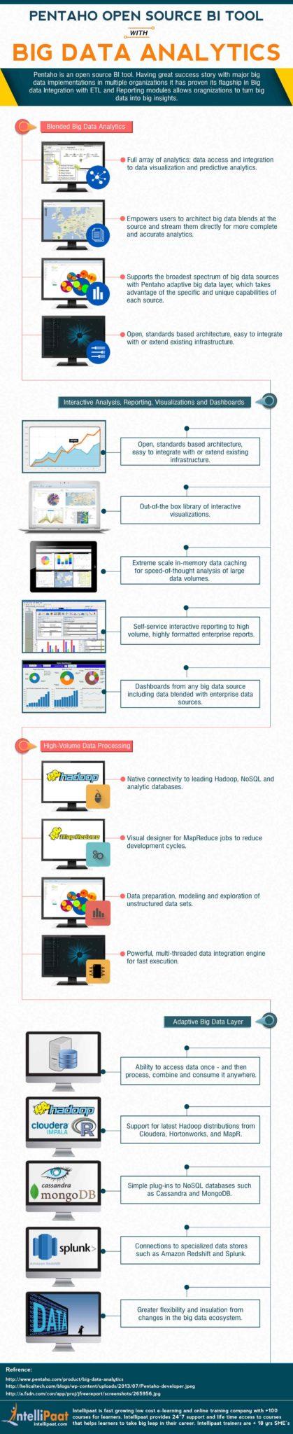 pentaho infographic
