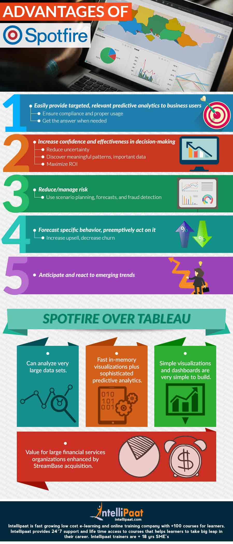 Advantages-of-Spotfire