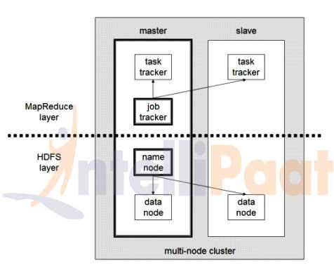 Architecture of Hadoop