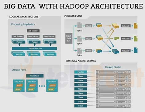Beau Different Hadoop Architectures Based On The Parameters Chosen