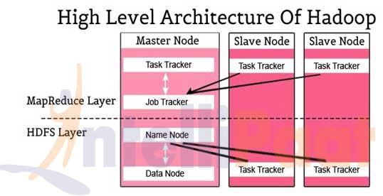 Hadoop High level Architecture