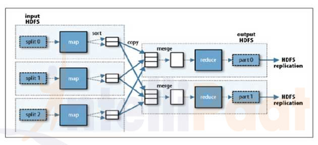 Mapreduce yarn tutorial architecture features with examples hadoop map reduce key features highlights ccuart Gallery