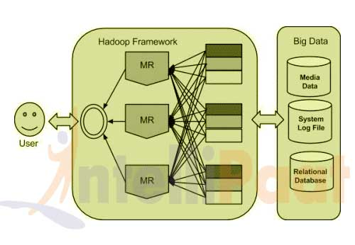 Introduction on Apache Hadoop
