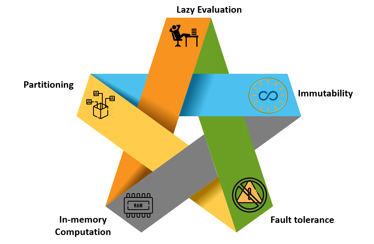 Features of RDD