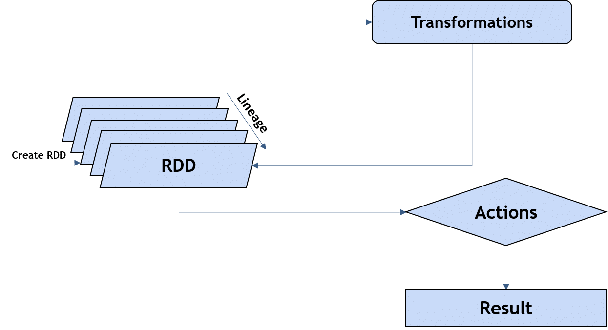 Operations on RDDs