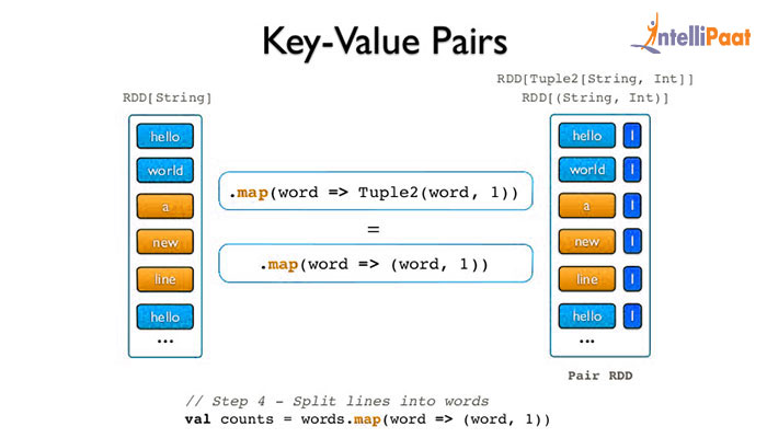 Working with keyvalue pairs spark tutorial intellipaat motivation fandeluxe Image collections