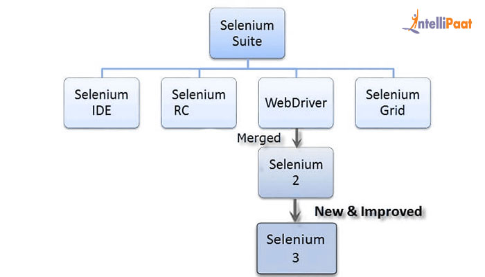 Introduction – Selenium Tutorial