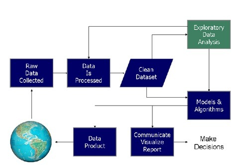 process-in-data-science