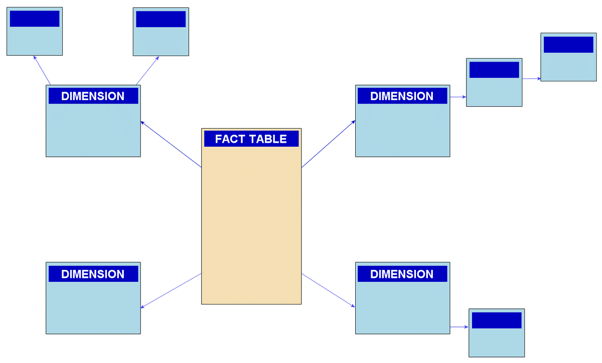 Informatica6