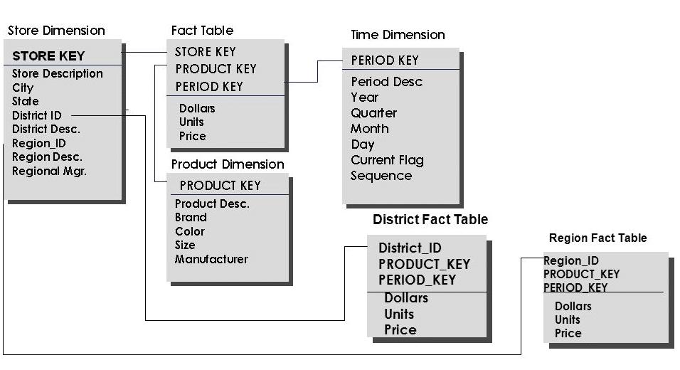 Informatica7