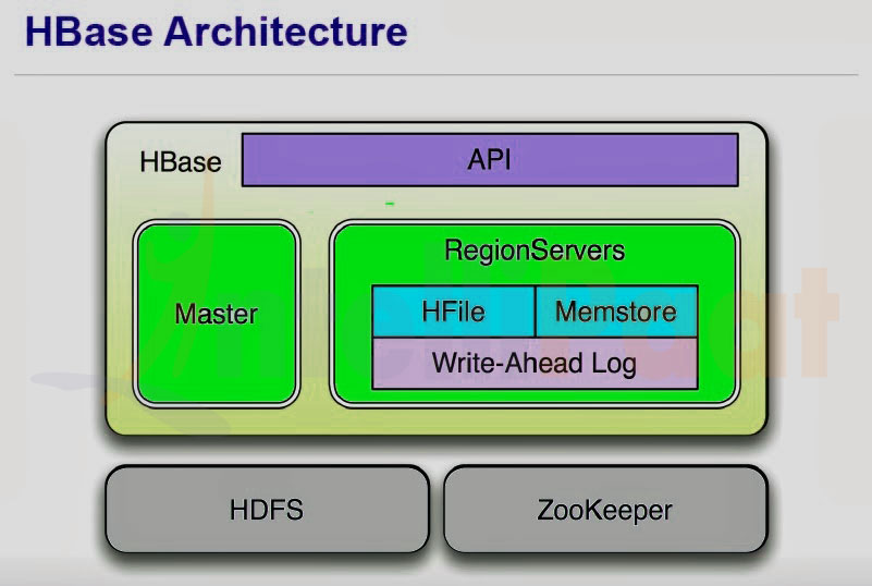 Apache hbase ™ reference guide.