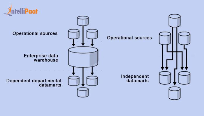 Independent Data Mart