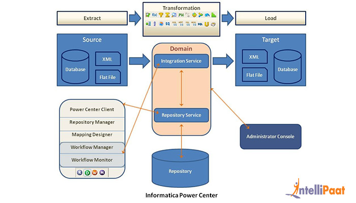 Informatica power center architecture informatica for Informatica 9 5 architecture