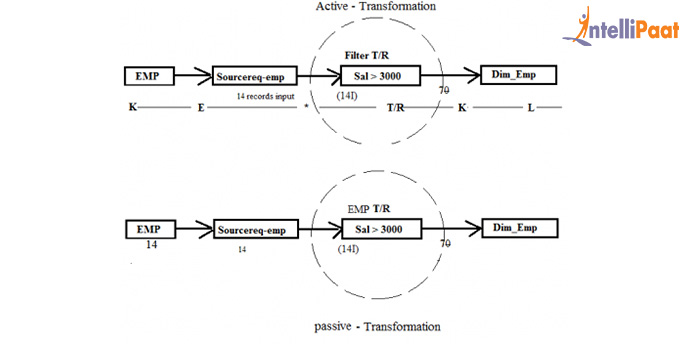 nformatica Transformations