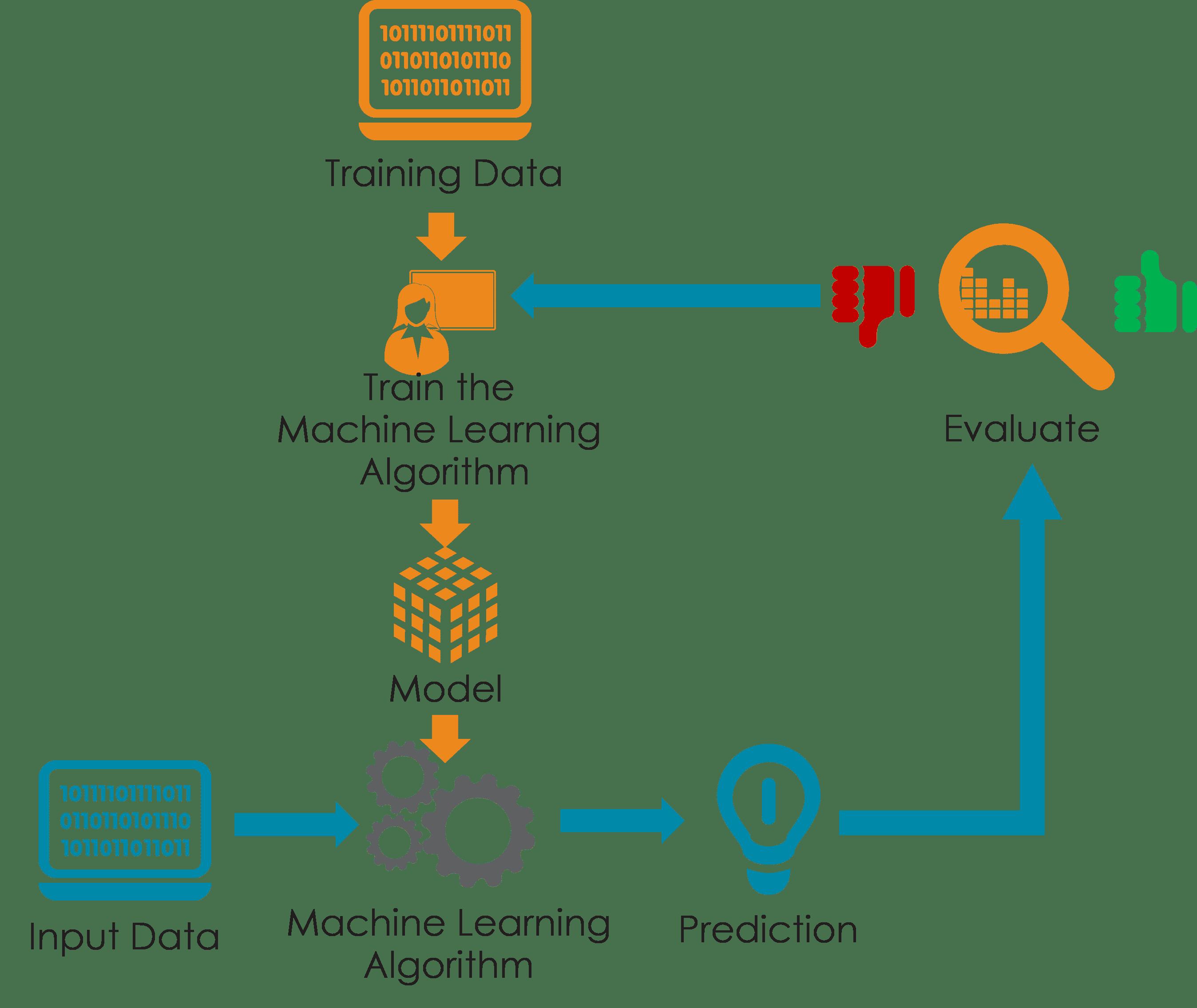 Modeling the data - Data Science Tutorial | Intellipaat com