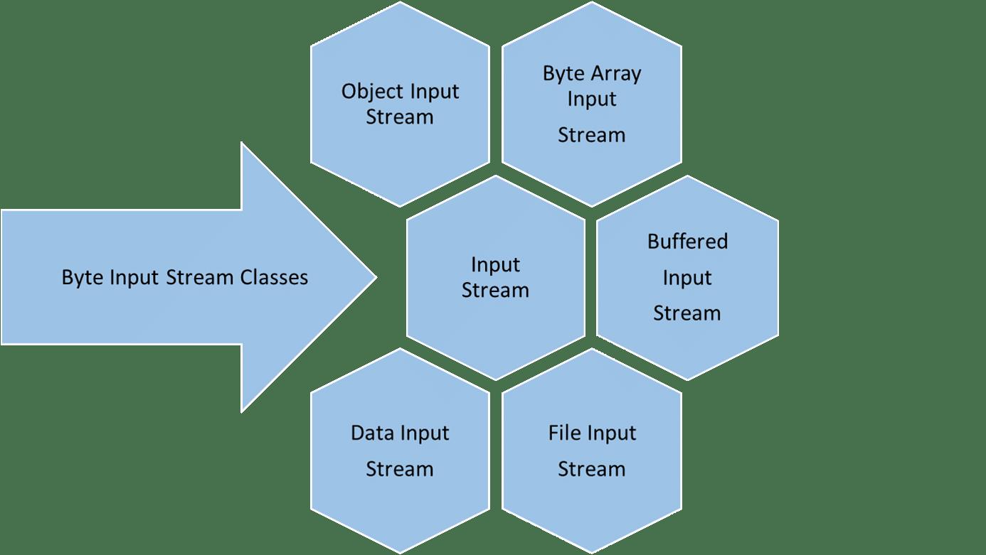 Java File I/O - Java Tutorial | Intellipaat com