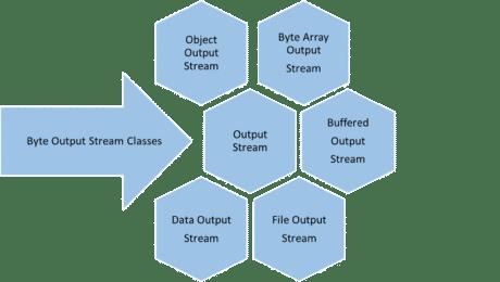 Byte output stream