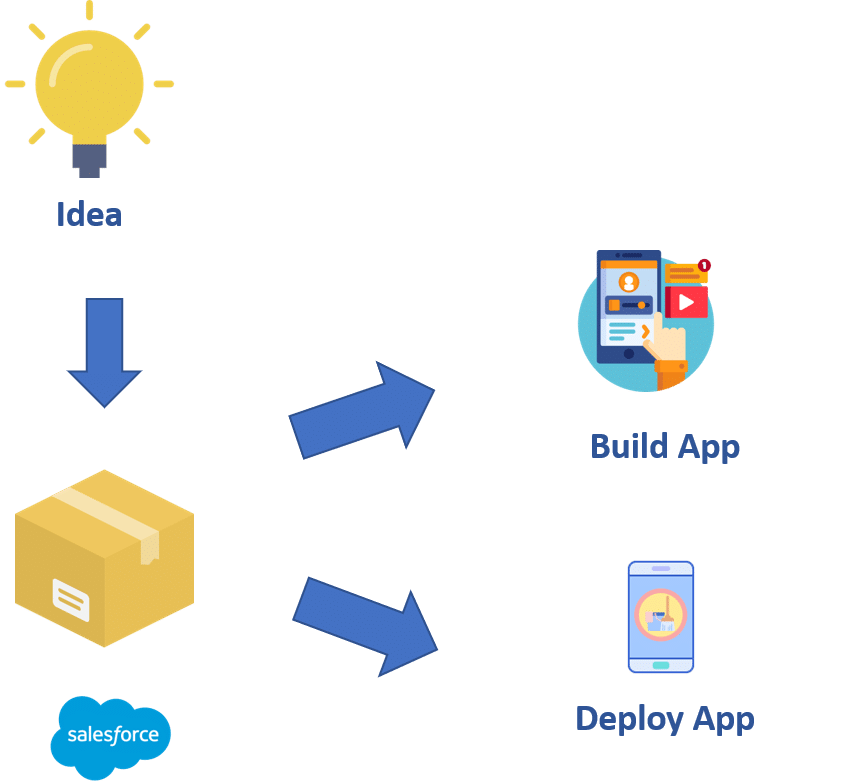 Software Methodology or Legacy Platforms