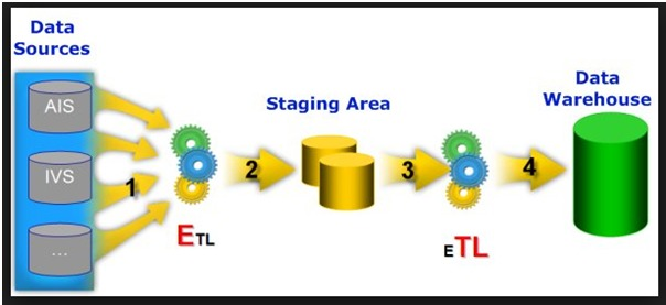 What Is Etl Introduction To Etl Tutorial