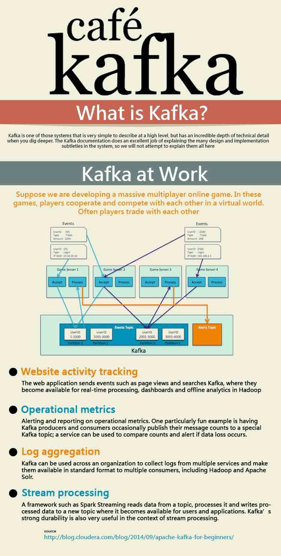 kafka-infographics-what-is-kafka