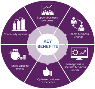 Key benefits for Prince2