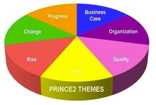 Prince 2 Themes
