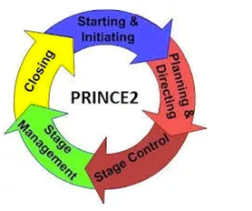 What is Prince2