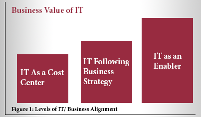 IT Business Alignment