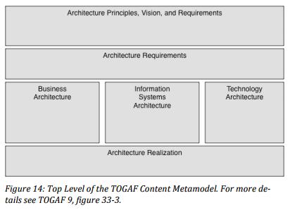 Meta-model Concepts