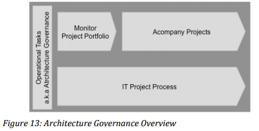 TOGAF and Architecture Governance