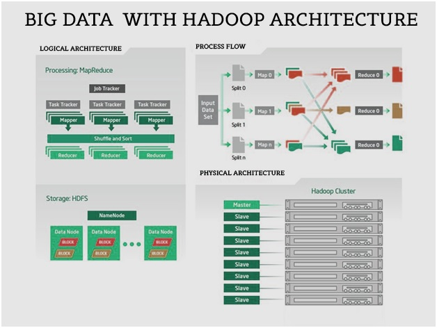 The hadoop module high level architecture intellipaat for Architecture big data